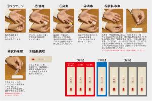 抗体検査キット 手順